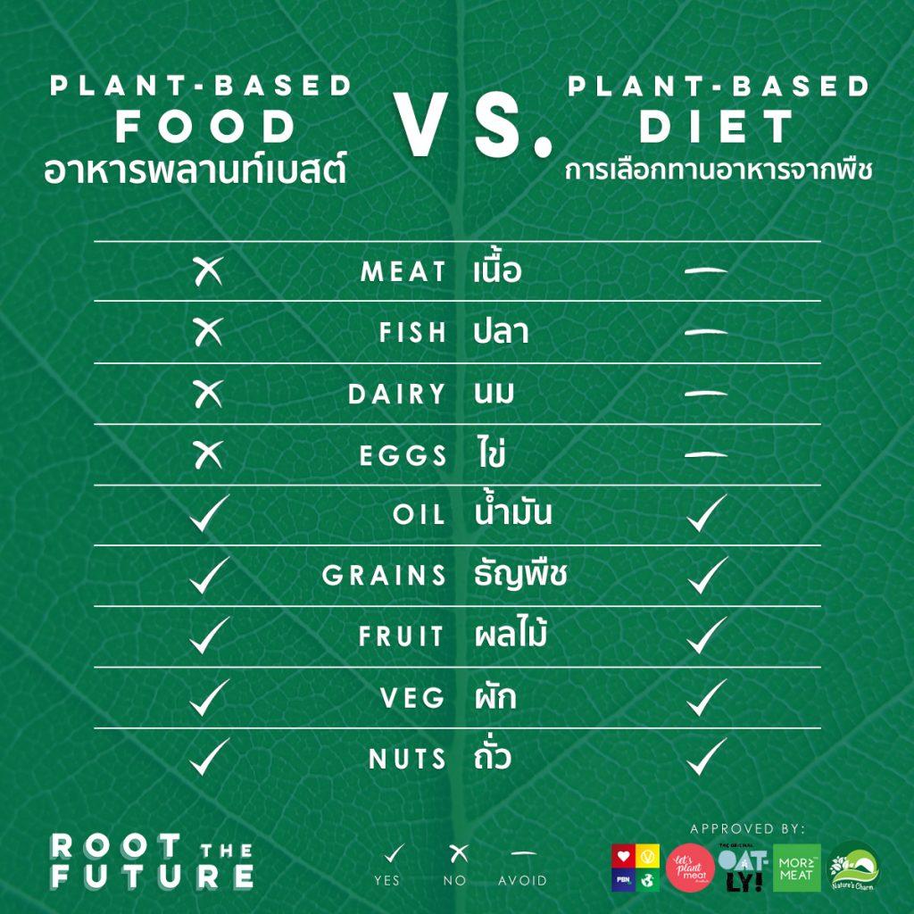 plan based Food vs Diet