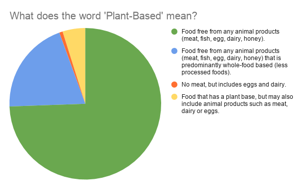 What does the word 'Plant-Based' mean_